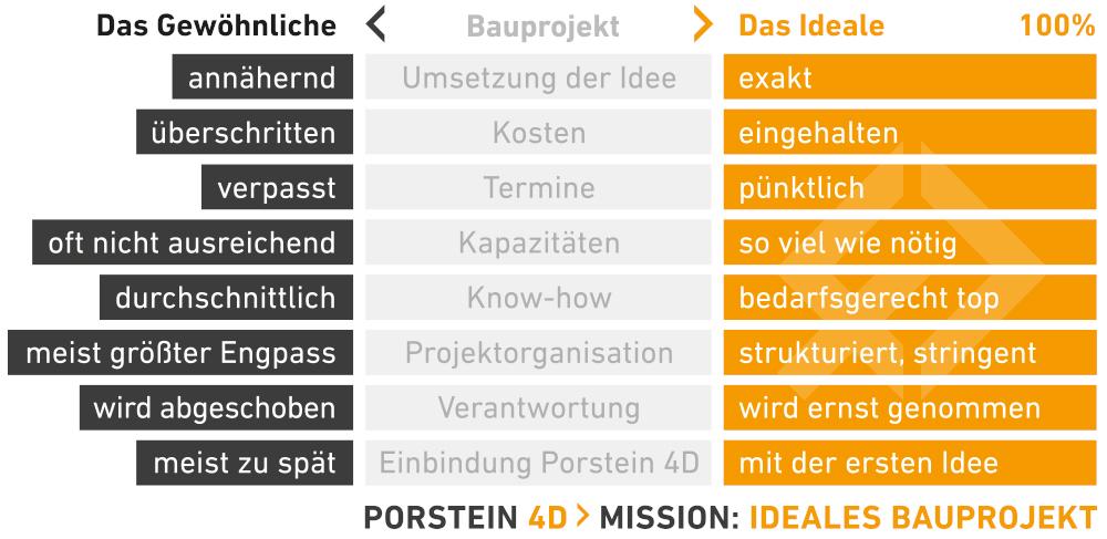g_mission_ideales_bauprojekt_1000px