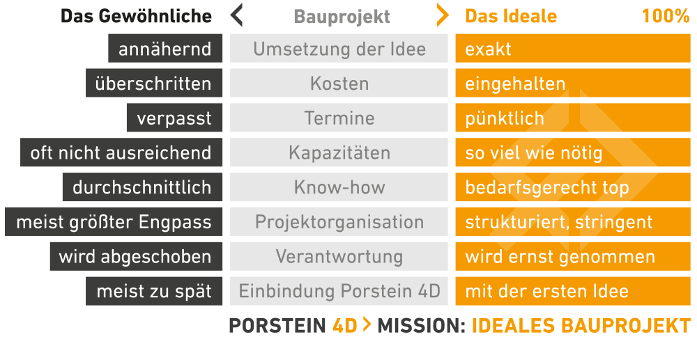 Abb. MISSION: IDEALES BAUPROJEKT - CLICK TO ZOOM